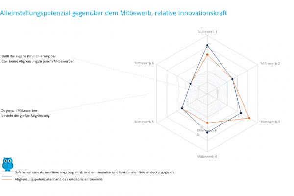 Positionierungsanalyse - Marktpositionierung - Mitbewerbsanalyse - Alleinstellungsmerkmal - Innovation