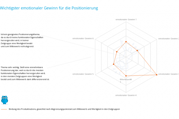 Positionierungsanalyse: Marktpositionierung - Unique Value Propositioning - das einzigartige Wertversprechen - für die Marketingstrategie - das Marketingkonzept - Branding
