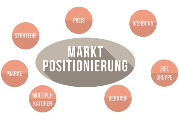 Die Marketingstrategie entwickeln: Ausgangspunkt ist die Marktpositionierung