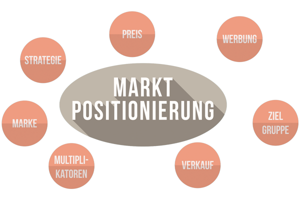 Marketingstrategie entwickeln
