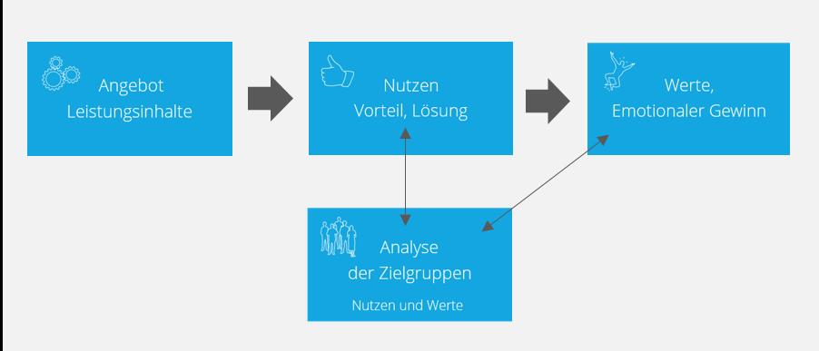 Positionierungsanalyse Schritt 3: Zielgruppenanalyse