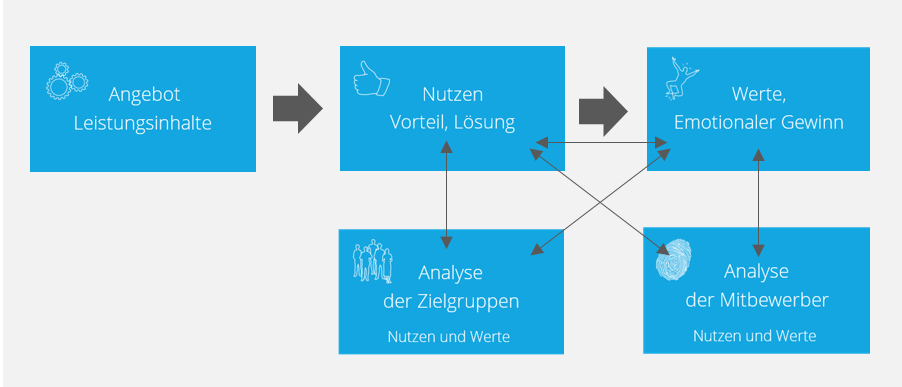 Positionierungsanalyse nach der Markenpuls Methodik im POSITIONING TOOL