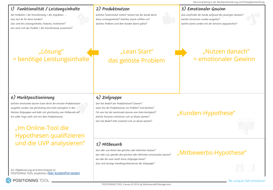 POSITIONING Canvas - Lean Canvas