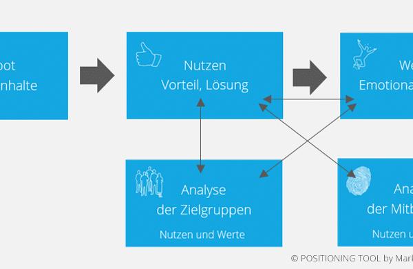 Positionierungsanalyse im POSITIONING TOOL nach Markenpuls(R) Management